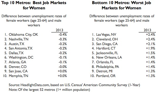 Best and Worst Job Markets for Women-table1