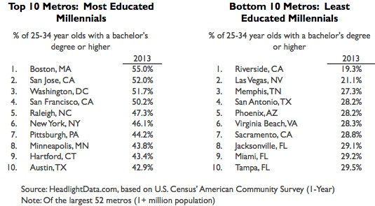 Educational Attainment Among Millennials-table1