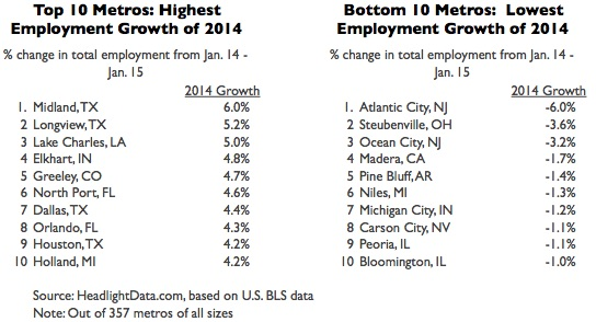 Fastest Growing Job Markets of 2014-table1