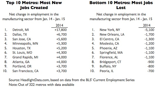 Fastest Growing Manufacturing Metros of 2014-table2