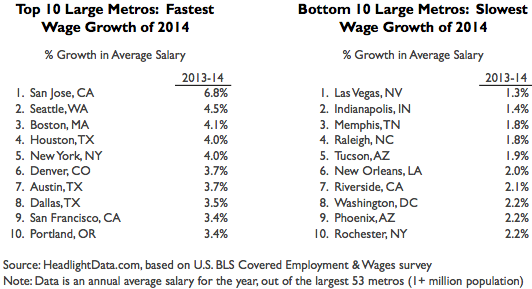 Wage Growth Large Metros Table