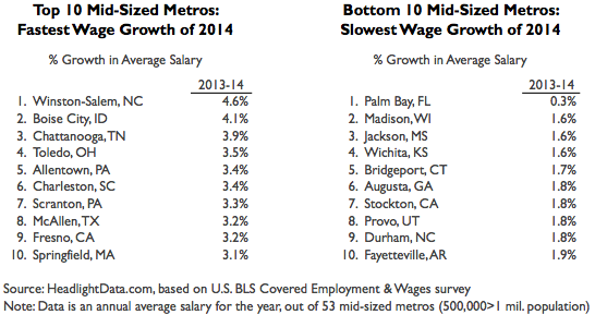 Wage Growth Medium Metros Table