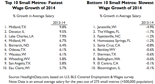Wage Growth Small Metros Table