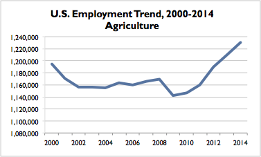 Agriculture US Trend