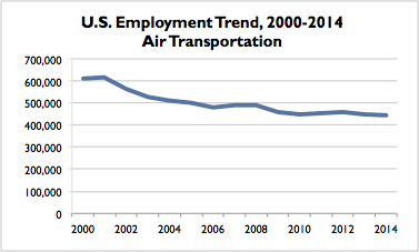 Air Transportation US Trend