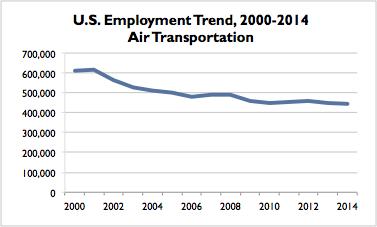 Air Transportation US Trend