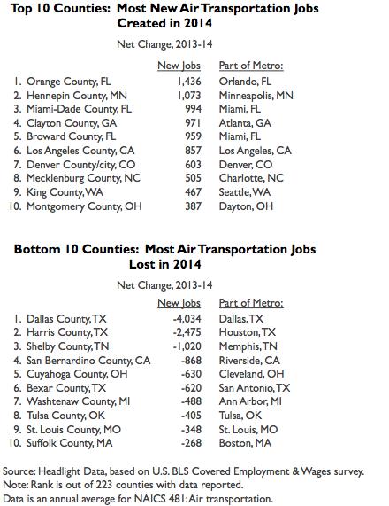 Air Transportation table