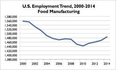 Food US Trend