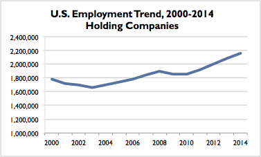 Holding Companies US Trend
