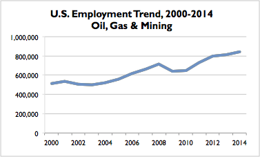 Oil Gas Mining US Trend