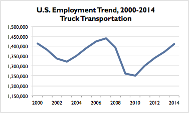 Truck Transportation US Trend