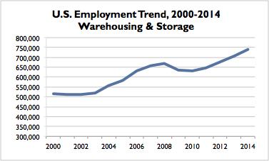 Warehousing US Trend