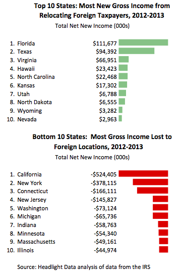Top 10 Foreign Gross Income to States