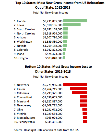 Top 10 States for US Migration Gross Income