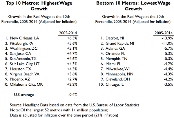 50th Percentile Wage Chart