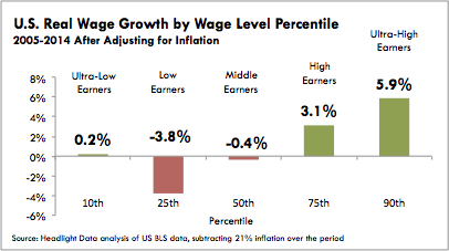 U.S. Real Wage Growth by Wage Level Percentile
