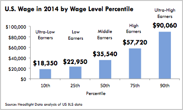 Wage by Percentile Chart