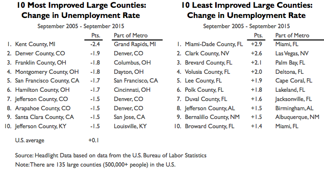 Large Counties 2015 Growth Table