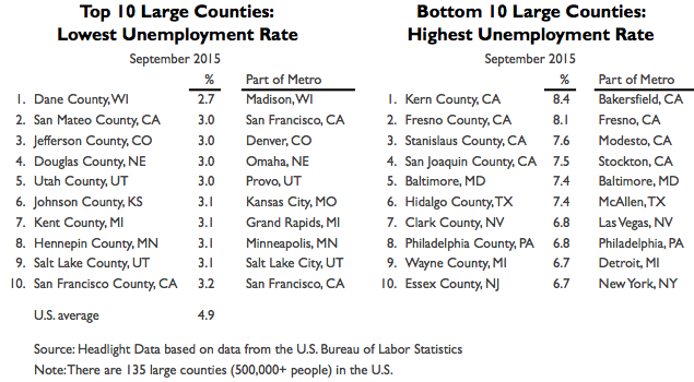 Large Counties 2015 Rates Table