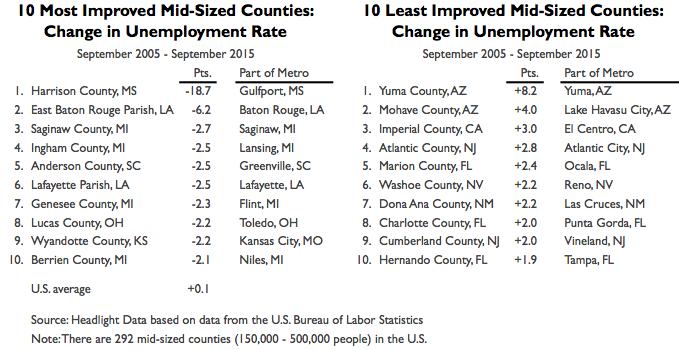 Mid-Sized Counties 2015 Growth Table