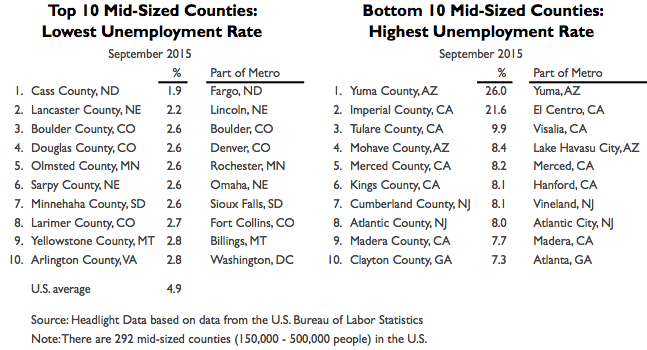 Mid-Sized Counties 2015 Rates Table