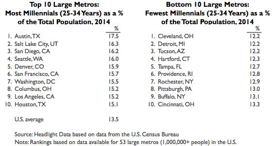 Millennials Large Metro 2014