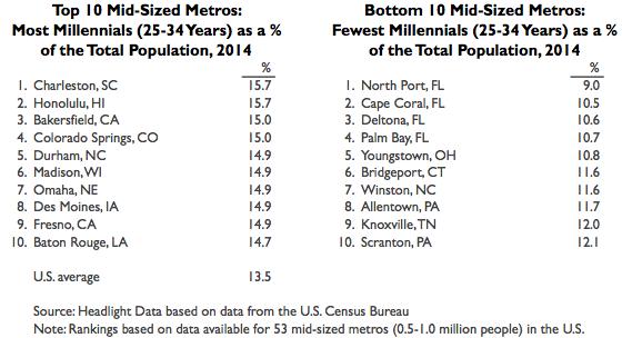 Millennials Mid-Sized 2014