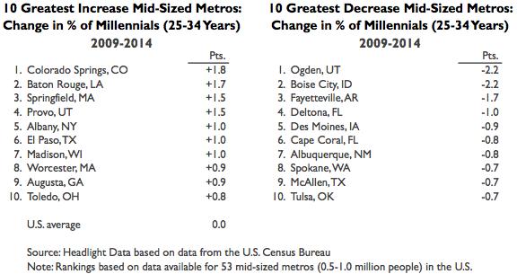 Millennials Mid-Sized Growth