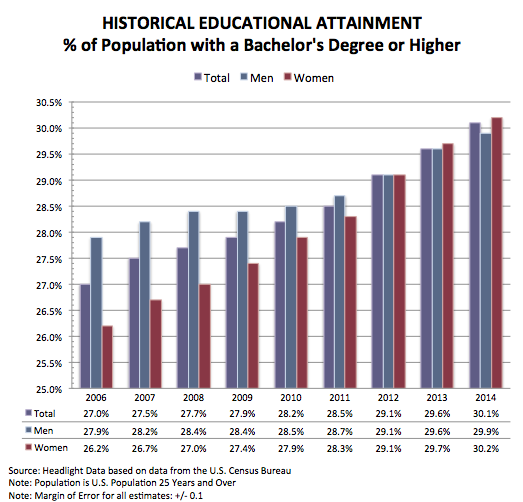 Historical Educational Attainment Chart V2