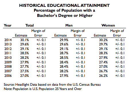 Historical Educational Attainment