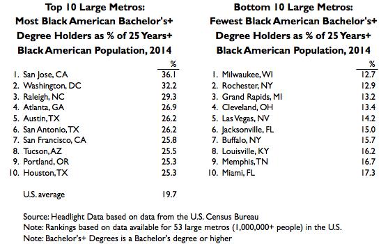 Black American 2014