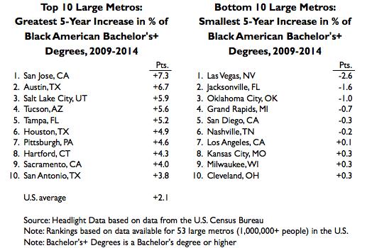 Black American Growth
