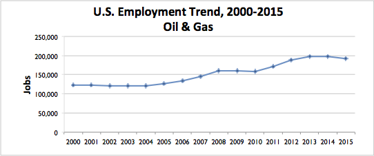 Oil Gas Graph