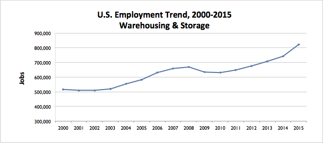Warehouse graph