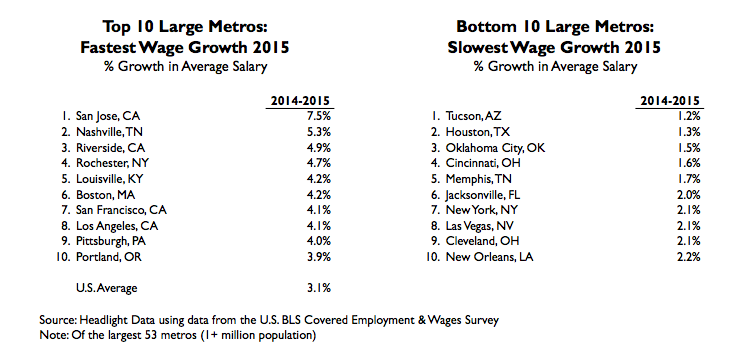 fastest wage growth table