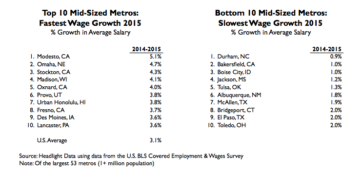 mid-sized fastest wage growth table