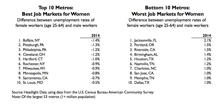 unemployment table